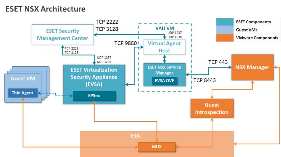 Architecture for VMware NSX | ESET Virtualization Security | ESET